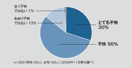 とても不快 30% / 不快 56% / あまり不快ではない 13% / 全く不快ではない 1% / n=200(男性100人、女性100人)(2009年11月弊社調べ)