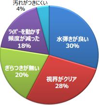 水弾きが良い 30% / 視界がクリア 28% / ぎらつきが無い 20% / ワイパーを動かす頻度が減った 18% / 汚れがつきにくい 4%