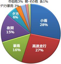 小雨 28% / 高速走行 27% / 豪雨 16% / 夜間 15% / 夕方 6% / ゲリラ豪雨 3% / 市街地3% / 朝・その他 各1%