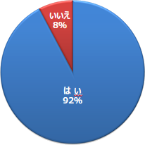 はい 92% / いいえ 8%