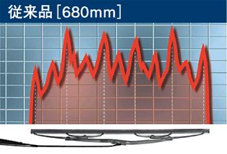 ガラス面への接地圧力分布(従来品680mm)