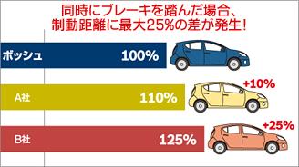 より安全!同時にブレーキを踏んだ場合、制動距離に最大25%の差が発生!