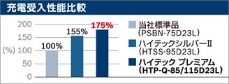 充電受入性能が当社標準品と比較して175%に向上