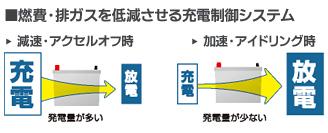 燃費・排ガスを低減させる充電制御システム
