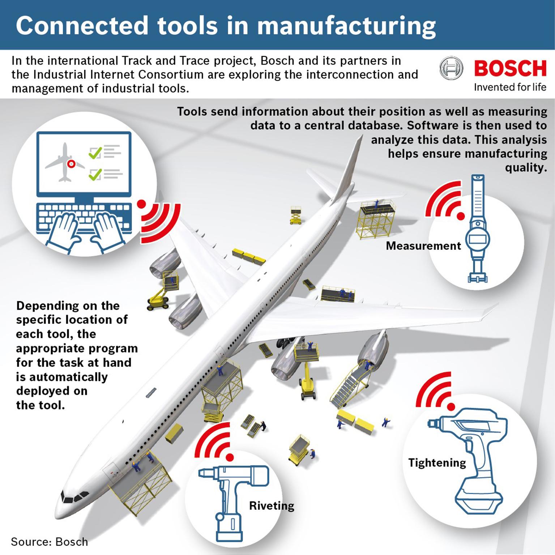 「生産システムのネットワーク化が新たな標準に」 ボッシュがイノベーションクラスター「コネクテッドインダストリー」で